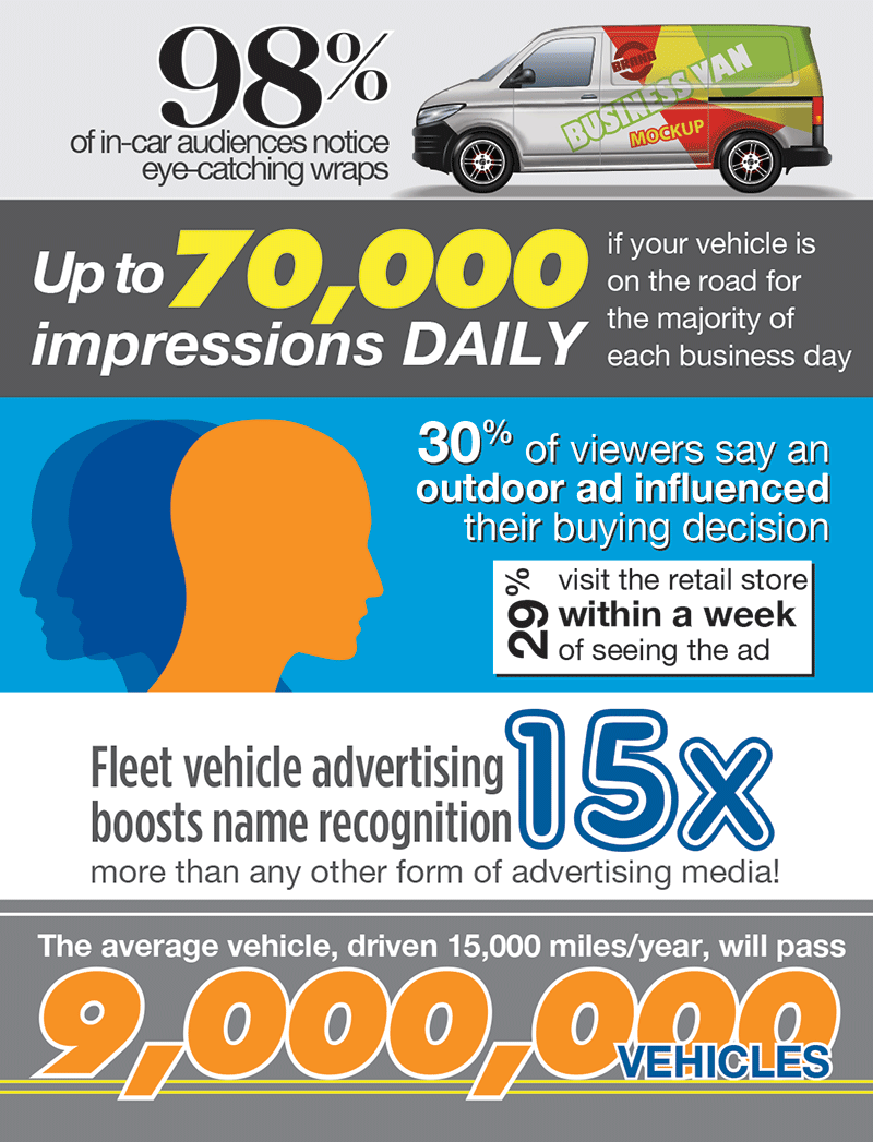 Vehicle Wrap Infographic